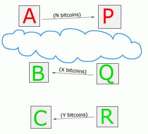 bitcoin anonymity china